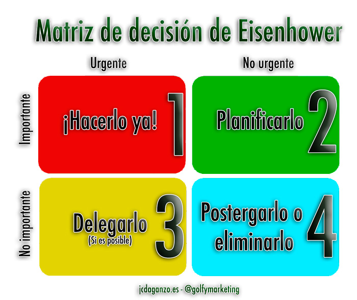 Eisenhower matriz decision